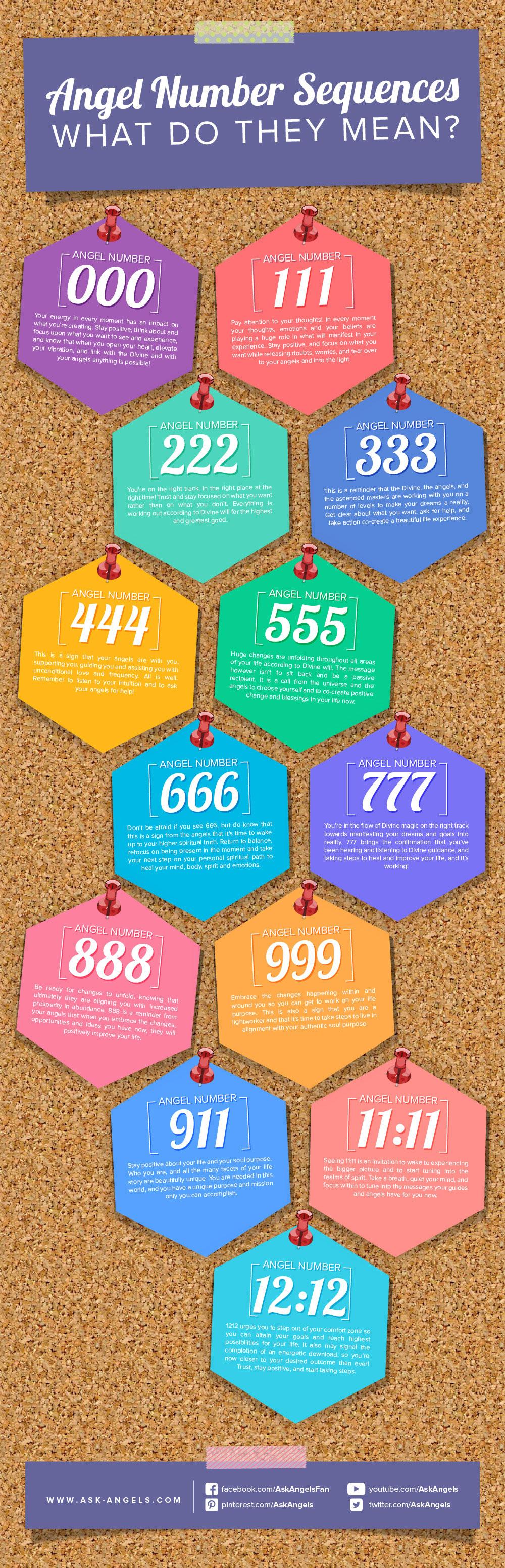 angel numbers meanings